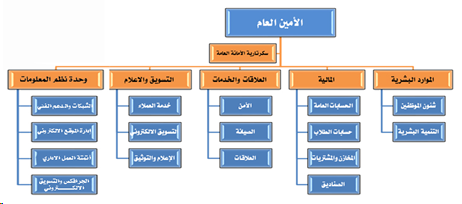 جامعة الرازي الهيكل التنظيمي للأمانة العامة